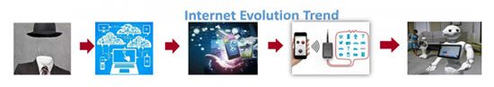 Access Evolution Trend